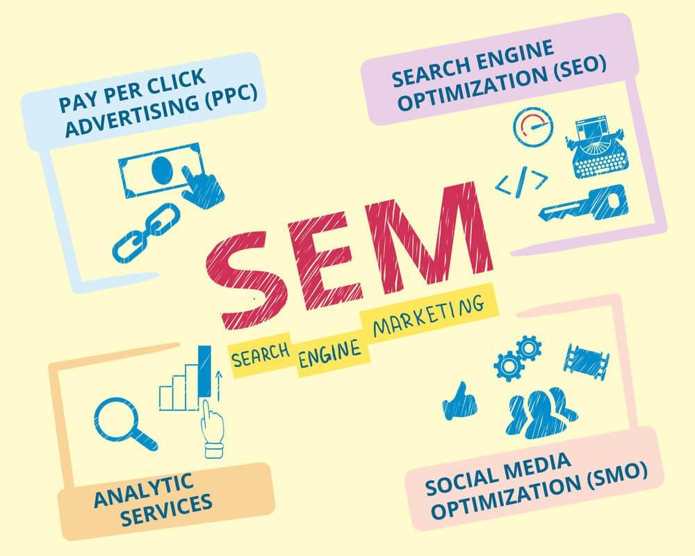 Posicionamiento SEO y SEM: ¿cuáles son sus diferencias?